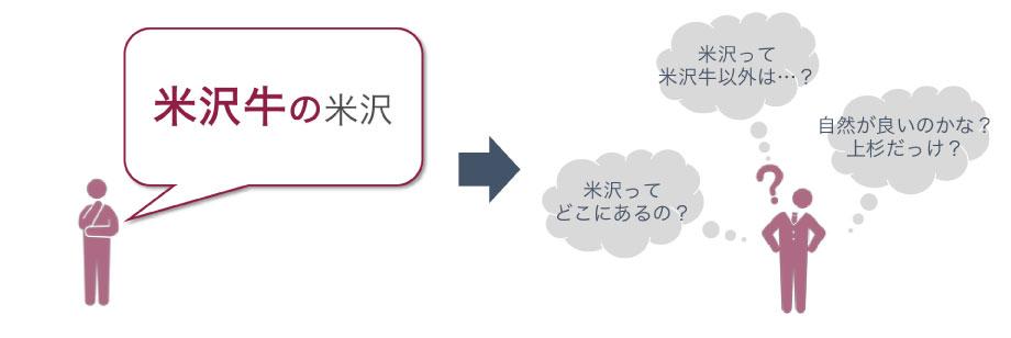 市外の生活者における米沢の認識
