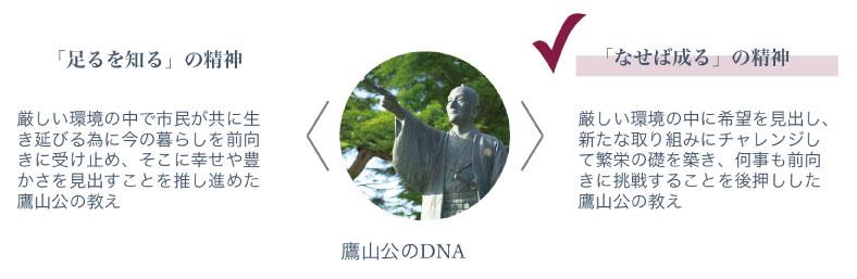 鷹山公のDNAから受け継ぐイノベーションへの誇り